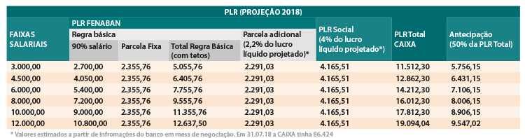 PLR PLR Social Caixa 2018_1_.jpg
